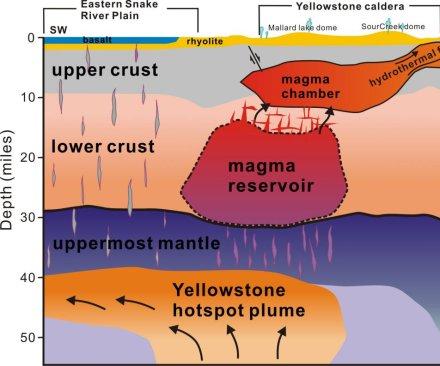 Researchers locate huge magma reservoir beneath Yellowstone