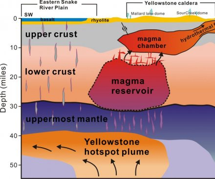 Researchers locate huge magma reservoir beneath Yellowstone
