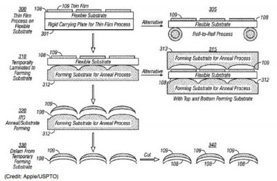 Apple awarded U.S. patent for curved touch screen technology