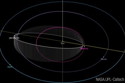 Astronomers spot kilometer-wide asteroid with record-short year