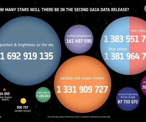 ESA: Gaia's second data release to offer details on 1.6 billion stars