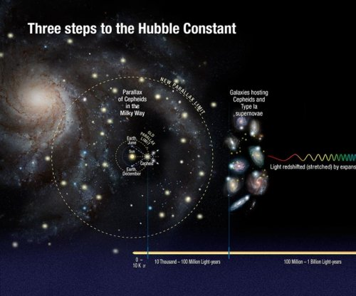 Hubble: Universe may be expanding faster than expected
