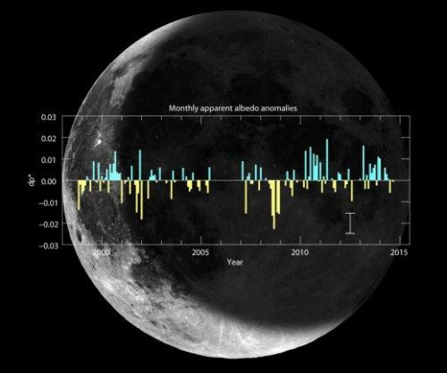 Study reveals Earth's varying reflectance over last 16 years