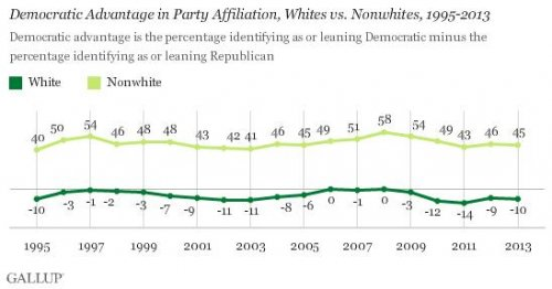 Poll: Whites trending more Republican