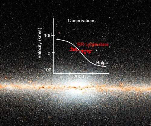 'Standard candles' reveal Milky Way galaxy's ancient core