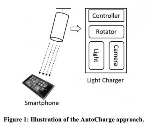 Microsoft creates device to charge smartphones with light beam