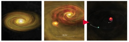Observations bolster theory of how binary stars form