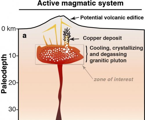 New magma modeling aids search for copper