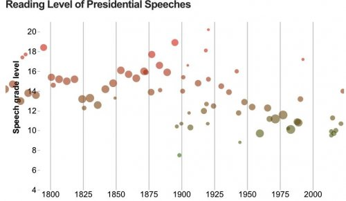 Presidential speeches have lowered in sophistication over time