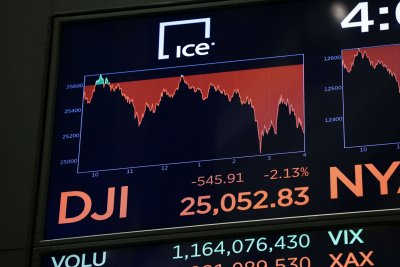 Dow Jones drops nearly 550 points one day after 800-point freefall