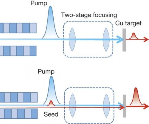 Researchers build shortest wavelength atomic laser
