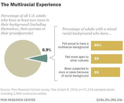 Pew study: U.S. multiracial population growing three times faster than overall population