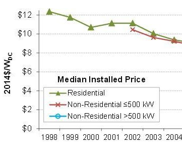 U.S. solar costs down, but so too are incentives