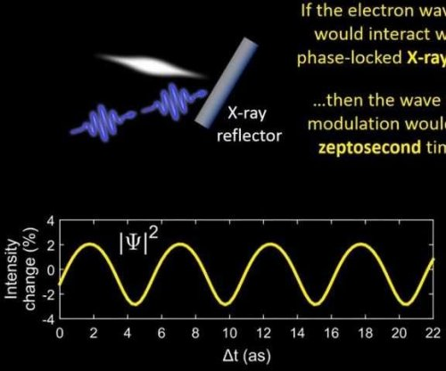 Ultrashort electron flashes offer new way to harvest nuclear energy