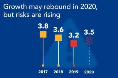 IMF: Global economic growth is 'sluggish' amid trade/tech conflict