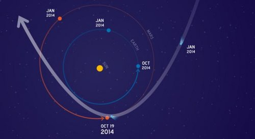 NASA preparing to protect Mars orbiters from comet close call
