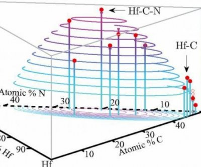 Researchers discover highest ever melting point