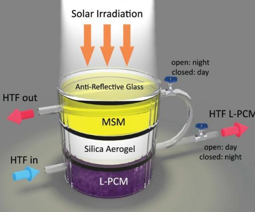 New device can capture, store energy from the sun