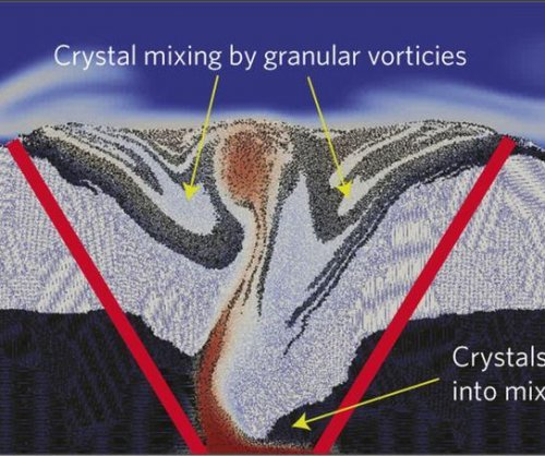 Scientists model the inside of an active volcano