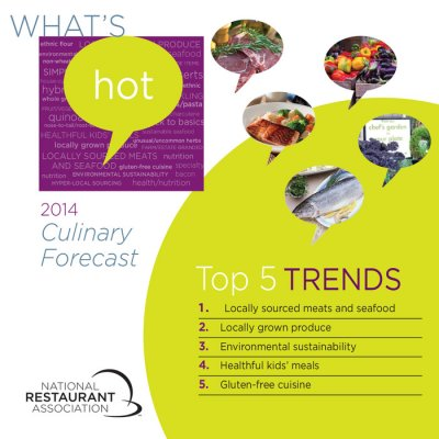 Sustainability, sourcing top restaurant trends