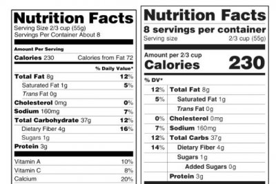 FDA reviews nutrition label change to highlight added sugar