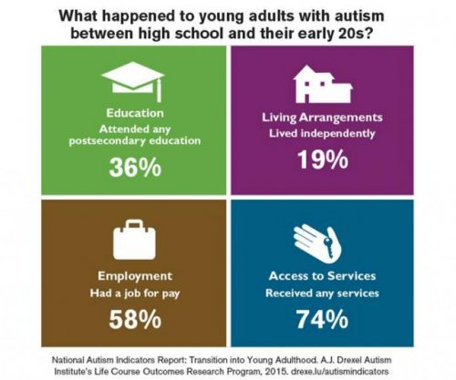 New report details adults with autism