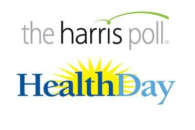 Americans sick of soaring drug prices: HealthDay/Harris Poll