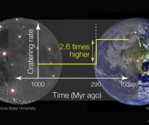 Asteroid impact rates increased 290 million years ago
