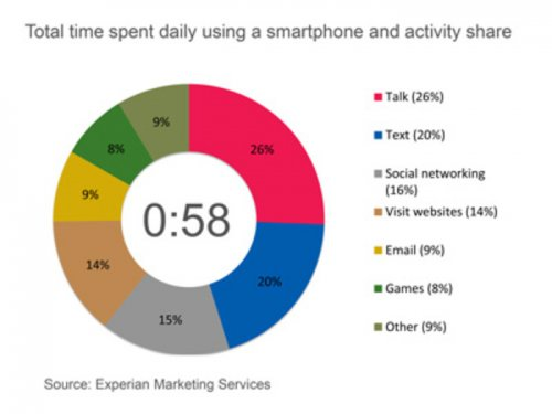 Average American spends almost an hour a day on their smartphone