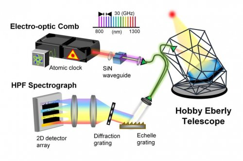 Custom frequency comb to improve precision of planet-hunting telescope