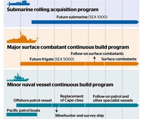Australian naval shipbuilding getting $1B boost