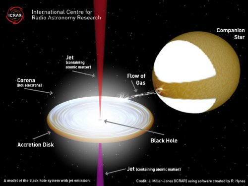 Astronomers make discoveries in jets streaming from black holes
