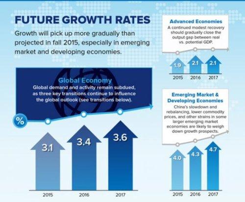 IMF lowers economic forecast for Saudi Arabia