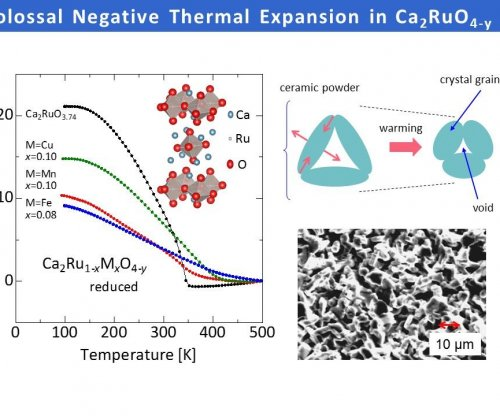 New material that contracts when heated holds great industrial potential