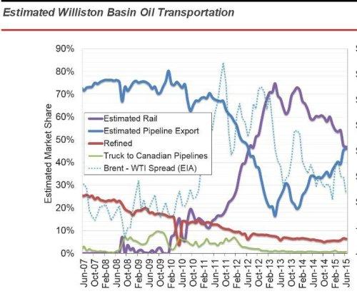 Rail fading from North Dakota oil transit