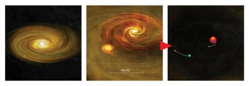 New evidence explains the formation of binary star systems