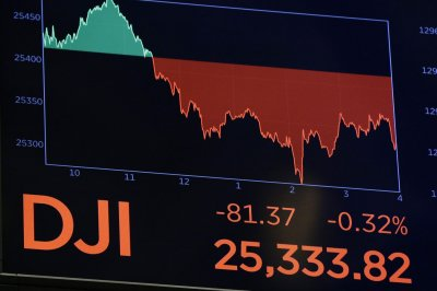 Dow Jones drops 81 points amid tariff concerns