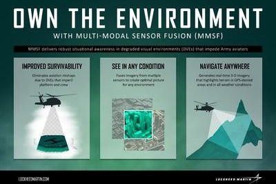 Lockheed developing sensor-fusion test bed for Army