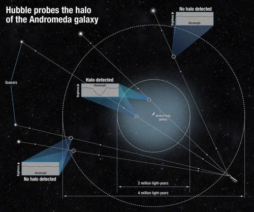Hubble telescope details halo surrounding Andromeda galaxy