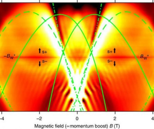 Electrons squeezed into 'one-dimensional' wires yield quantum effects