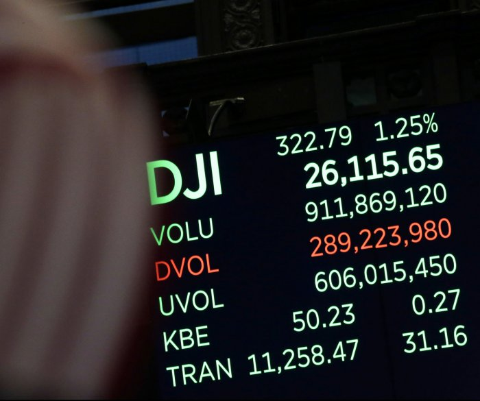 Dow closes above 26,000 for first time in history