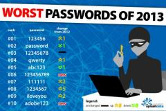 '123456' replaces 'password' as worst password