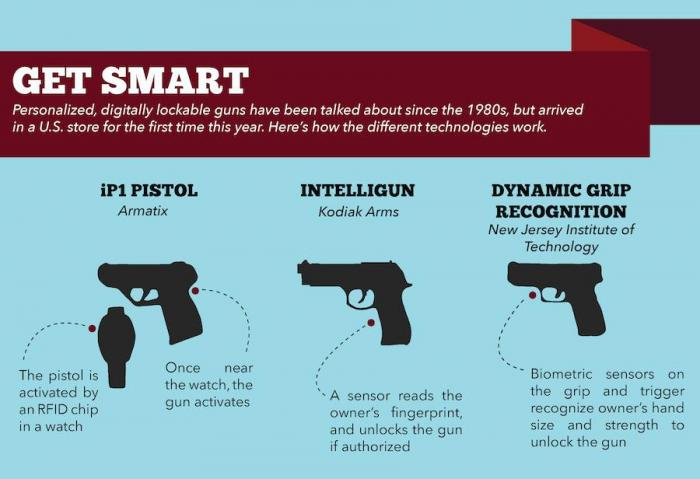 police wary about smart guns see malfunction and hacking