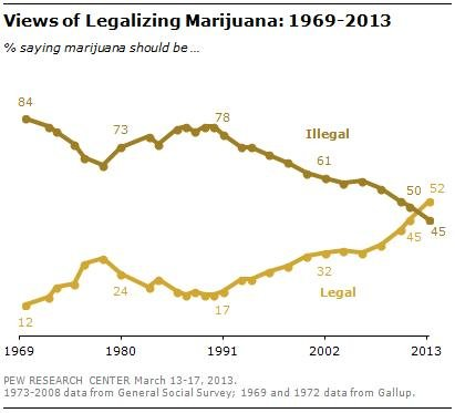 An argument in favor of the legalization of drugs in the us
