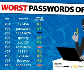 http://cdnph.upi.com/sv/em/i/UPI-2711390310612/2014/1/13903129788133/123456-replaces-password-as-worst-password.jpg