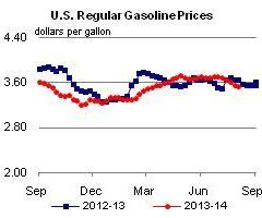 http://cdnph.upi.com/sv/em/i/UPI-3821407418660/2014/1/14074189304393/US-gas-prices-should-continue-decline.jpg