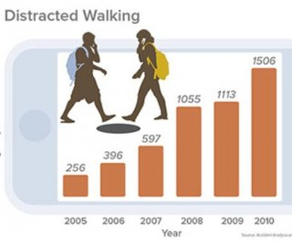 http://cdnph.upi.com/sv/em/i/UPI-38541371671006/2013/1/13716702145924/Study-finds-injuries-to-cellphone-using-pedestrians-rising.jpg