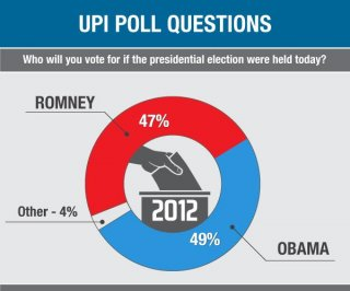 http://cdnph.upi.com/sv/em/i/UPI-39921351104422/2012/1/13511056959038/UPI-Poll-Obama-Romney-scrap-for-votes.jpg