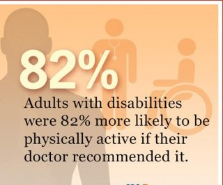 http://cdnph.upi.com/sv/em/i/UPI-5011399400848/2014/1/13994051537505/Half-of-US-adults-with-disabilities-get-no-aerobic-physical-activity.jpg