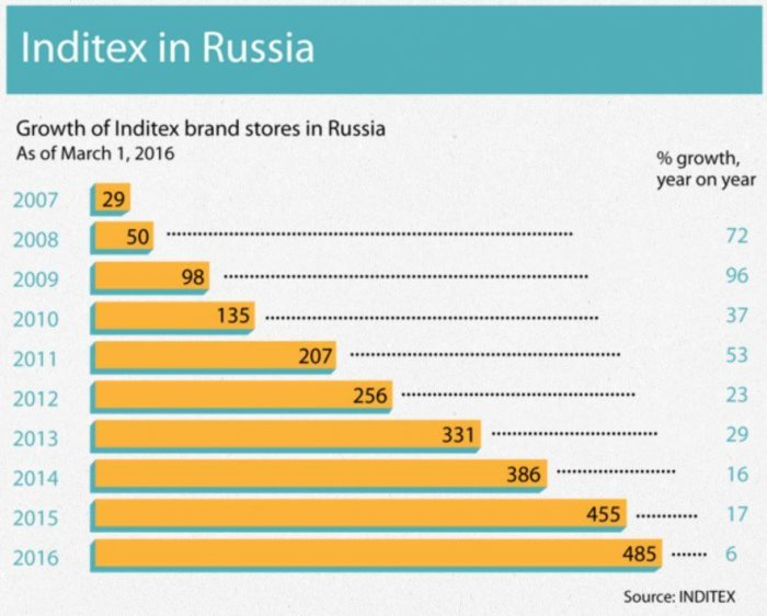 Weak ruble stokes clothing brands' interest in Russia - UPI com